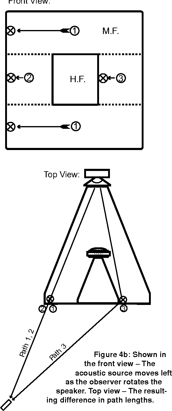 Figure 3 from JBL Precision Directivity TM PD 700 Series Co-Axial