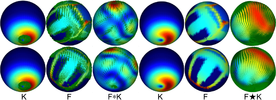 Figure 3 for Spin-Weighted Spherical CNNs