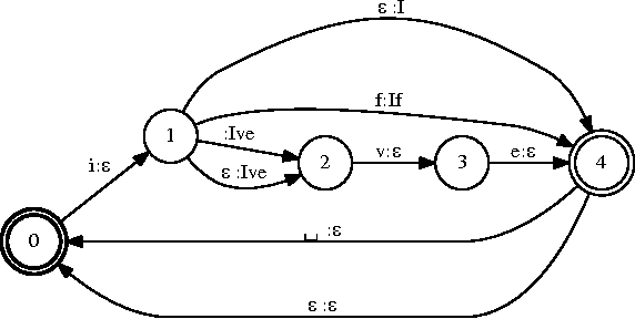 Figure 1 for Mobile Keyboard Input Decoding with Finite-State Transducers