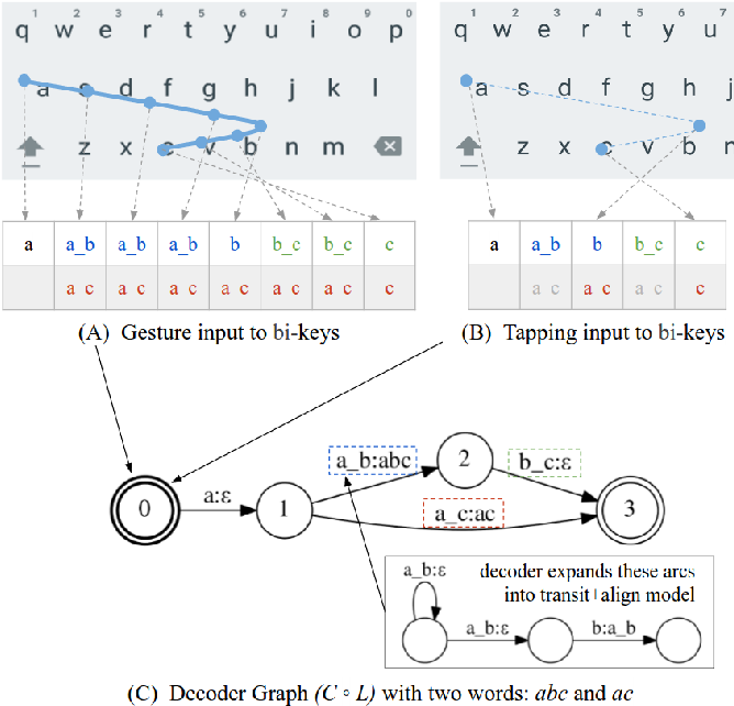 Figure 2 for Mobile Keyboard Input Decoding with Finite-State Transducers