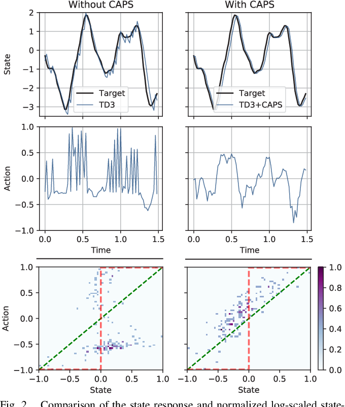 Figure 2 for Regularizing Action Policies for Smooth Control with Reinforcement Learning