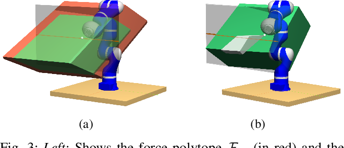 Figure 3 for Comparing Metrics for Robustness Against External Perturbations in Dynamic Trajectory Optimization
