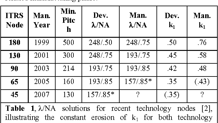Table 1, λ/NA solutions for recent technology nodes [2], illustrating the constant erosion of k1 for both technology development (Dev.) and manufacturing (Man.) *Potential Solution