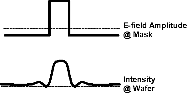 Figure 1, Principle of attenuated phase shifted mask (attPSM)