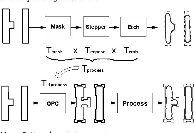 Figure 2, Optical proximity correction