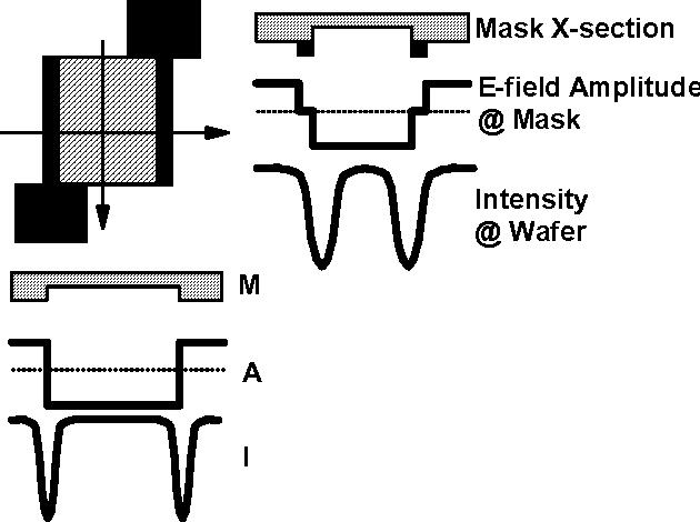 Figure 5 Principle of altPSM
