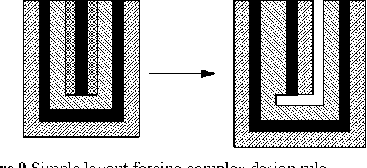 Figure 9 Simple layout forcing complex design rule