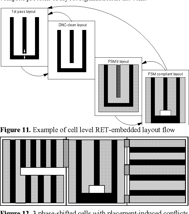 Figure 11. Example of cell level RET-embedded layout flow