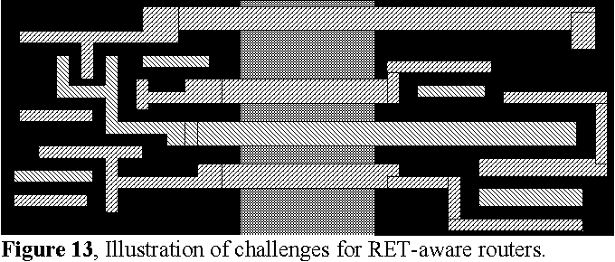 Figure 13, Illustration of challenges for RET-aware routers.