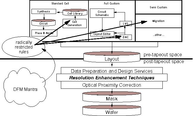 Figure 14. Flow based on 'radically restricted design rules'.