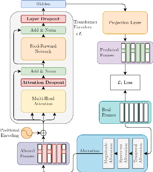 Figure 1 for Dropout Regularization for Self-Supervised Learning of Transformer Encoder Speech Representation
