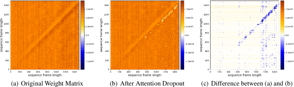 Figure 4 for Dropout Regularization for Self-Supervised Learning of Transformer Encoder Speech Representation