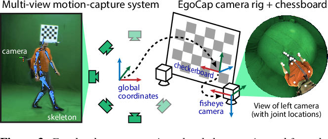 Figure 3 for EgoCap: Egocentric Marker-less Motion Capture with Two Fisheye Cameras (Extended Abstract)