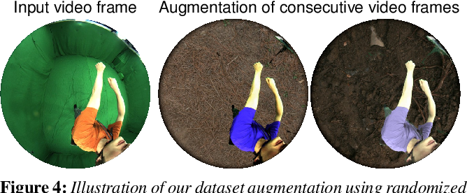 Figure 4 for EgoCap: Egocentric Marker-less Motion Capture with Two Fisheye Cameras (Extended Abstract)