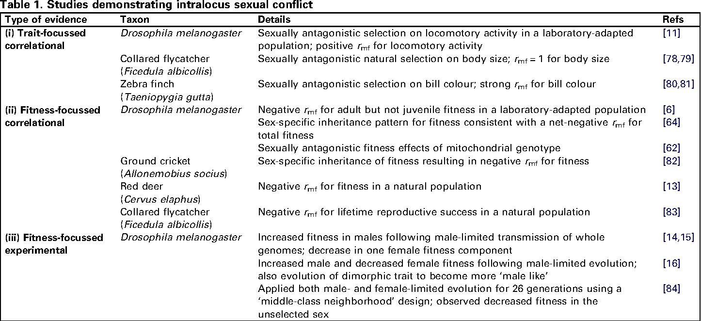 Intralocus sexual conflict bonduriansky