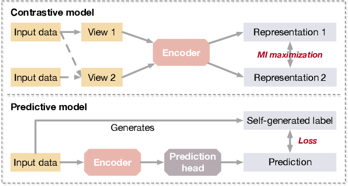 Figure 1 for Self-Supervised Learning of Graph Neural Networks: A Unified Review