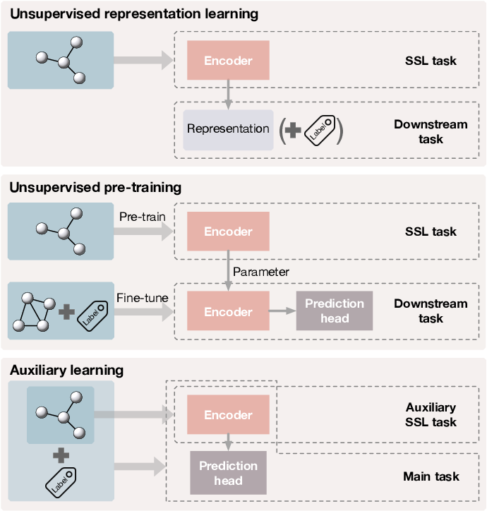 Figure 4 for Self-Supervised Learning of Graph Neural Networks: A Unified Review