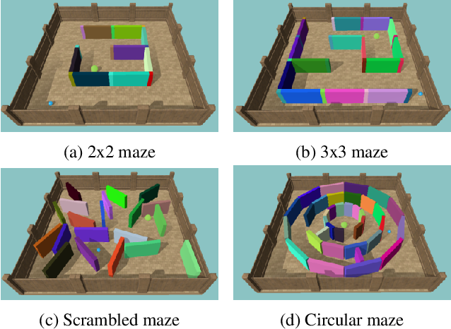 Figure 4 for The Animal-AI Environment: Training and Testing Animal-Like Artificial Cognition