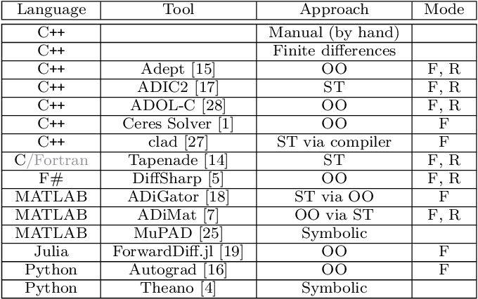 Figure 1 for A Benchmark of Selected Algorithmic Differentiation Tools on Some Problems in Computer Vision and Machine Learning