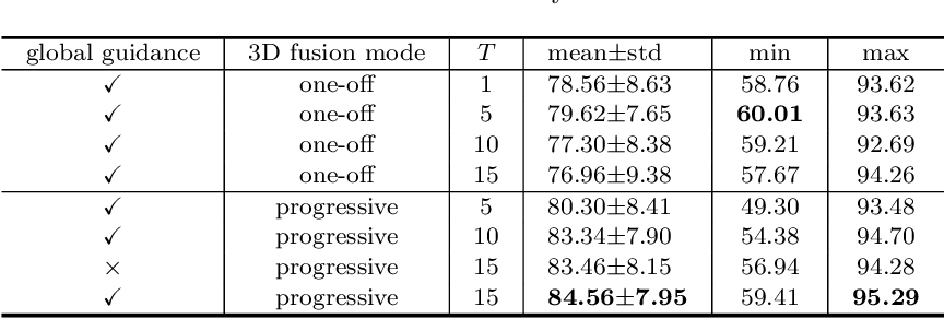 Figure 4 for Globally Guided Progressive Fusion Network for 3D Pancreas Segmentation