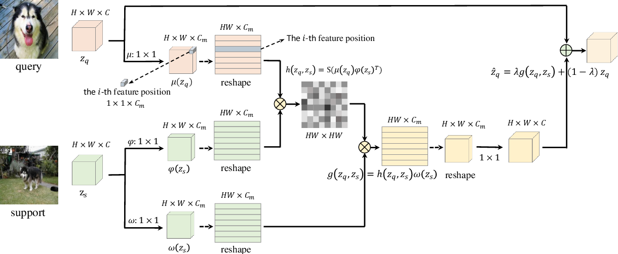 Figure 3 for Learning to Focus: Cascaded Feature Matching Network for Few-shot Image Recognition