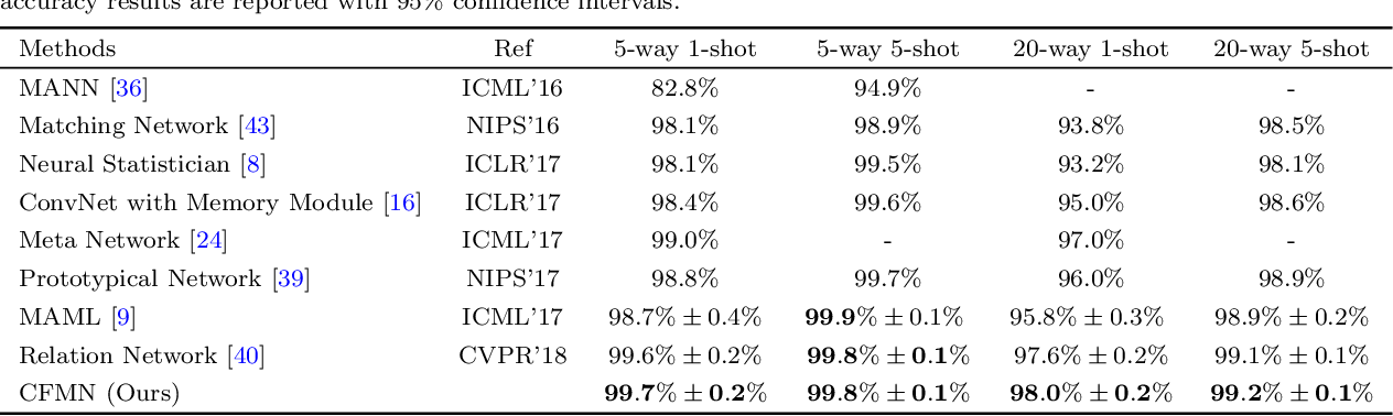 Figure 4 for Learning to Focus: Cascaded Feature Matching Network for Few-shot Image Recognition