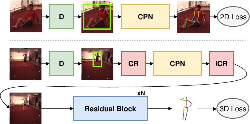 Figure 1 for Cascaded Pyramid Network for 3D Human Pose Estimation Challenge