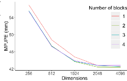 Figure 3 for Cascaded Pyramid Network for 3D Human Pose Estimation Challenge