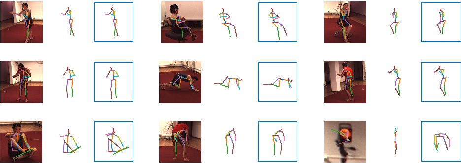 Figure 4 for Cascaded Pyramid Network for 3D Human Pose Estimation Challenge