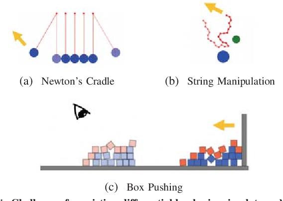 Figure 1 for Propagation Networks for Model-Based Control Under Partial Observation