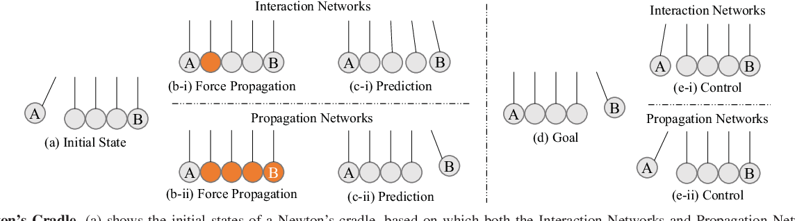 Figure 2 for Propagation Networks for Model-Based Control Under Partial Observation