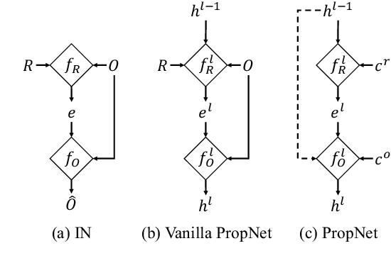 Figure 3 for Propagation Networks for Model-Based Control Under Partial Observation