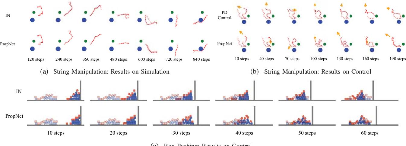 Figure 4 for Propagation Networks for Model-Based Control Under Partial Observation