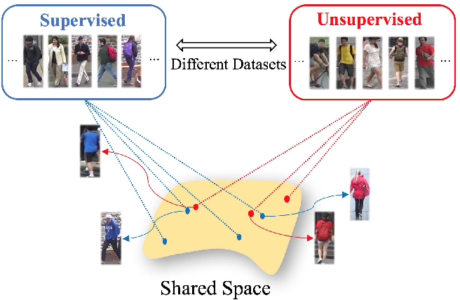 Figure 1 for Adaptation and Re-Identification Network: An Unsupervised Deep Transfer Learning Approach to Person Re-Identification