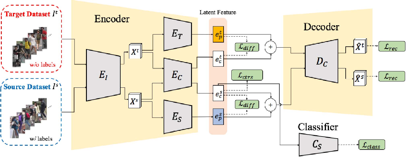 Figure 3 for Adaptation and Re-Identification Network: An Unsupervised Deep Transfer Learning Approach to Person Re-Identification