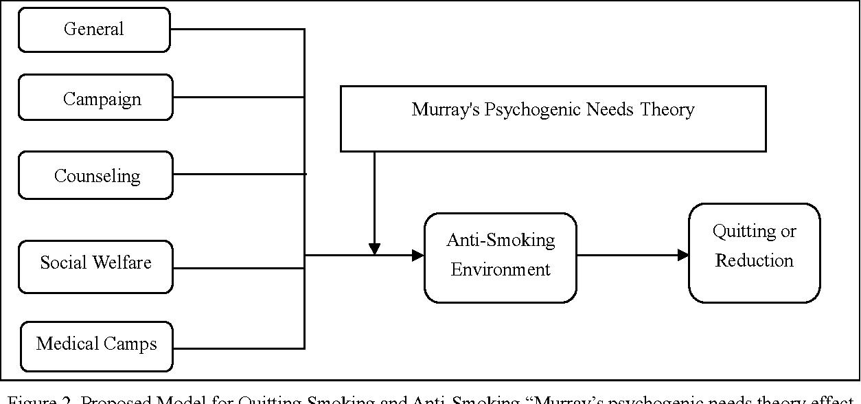 murrays theory of psychogenic needs