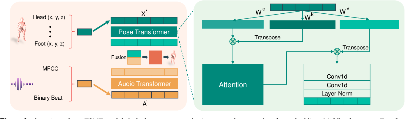 Figure 2 for Learning to Generate Diverse Dance Motions with Transformer