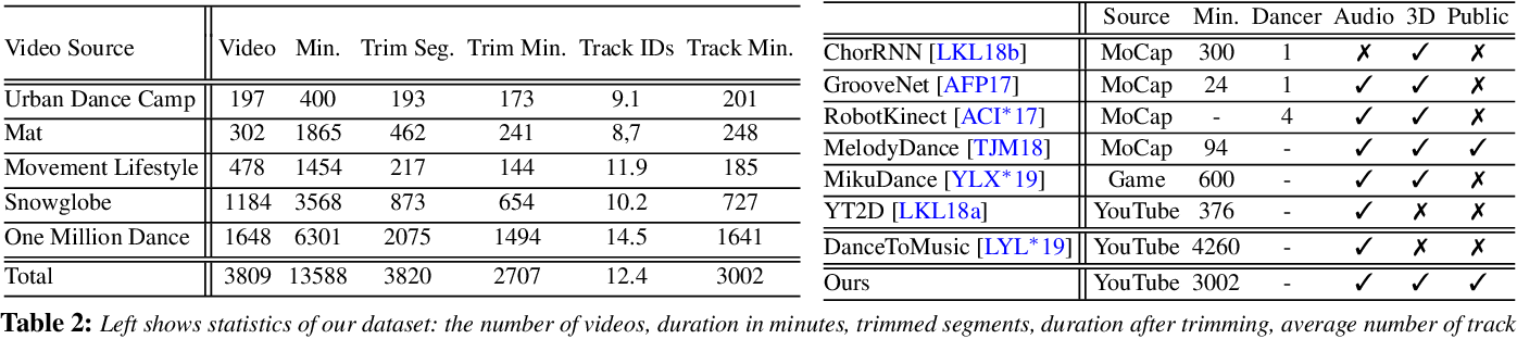 Figure 3 for Learning to Generate Diverse Dance Motions with Transformer