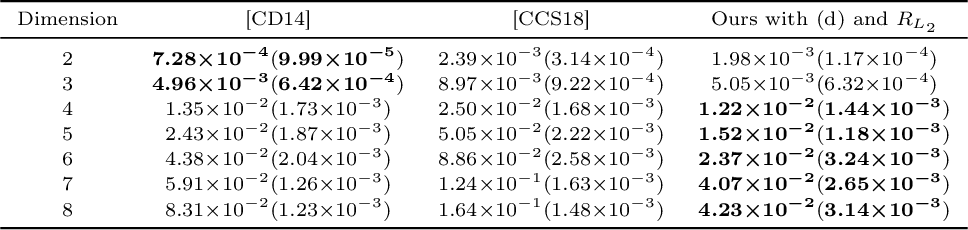 Figure 2 for Continuous Regularized Wasserstein Barycenters