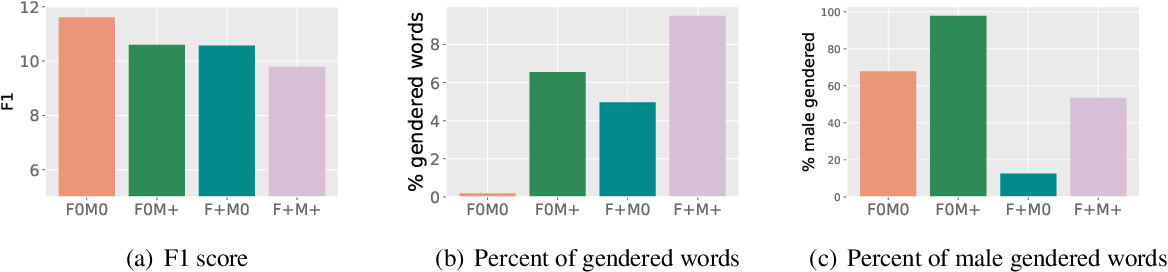 Figure 2 for Queens are Powerful too: Mitigating Gender Bias in Dialogue Generation