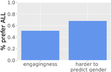 Figure 4 for Queens are Powerful too: Mitigating Gender Bias in Dialogue Generation