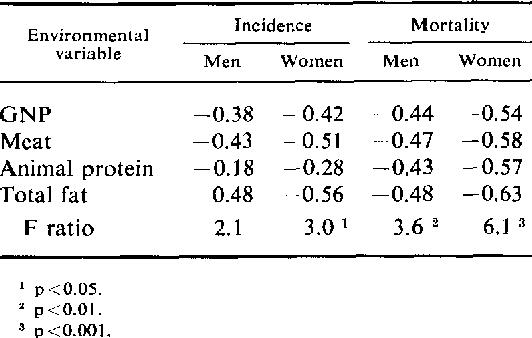 Environmental Factors As Important As >> Figure 1 5 From Environmental Factors And Cancer Incidence And