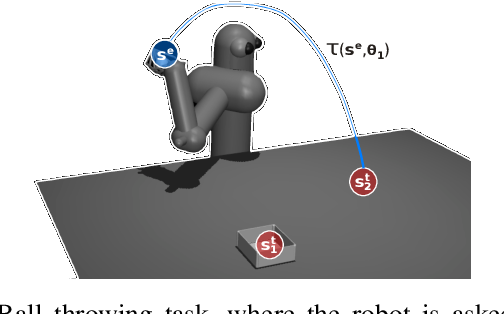 Figure 1 for Factored Contextual Policy Search with Bayesian Optimization