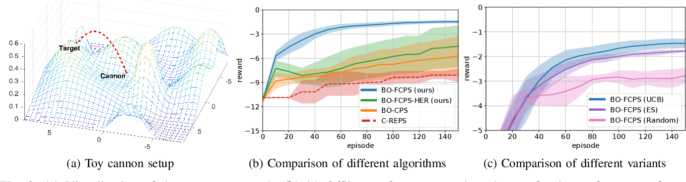 Figure 2 for Factored Contextual Policy Search with Bayesian Optimization