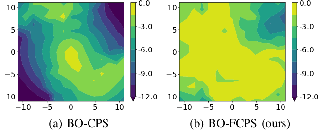 Figure 3 for Factored Contextual Policy Search with Bayesian Optimization