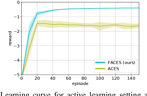 Figure 4 for Factored Contextual Policy Search with Bayesian Optimization