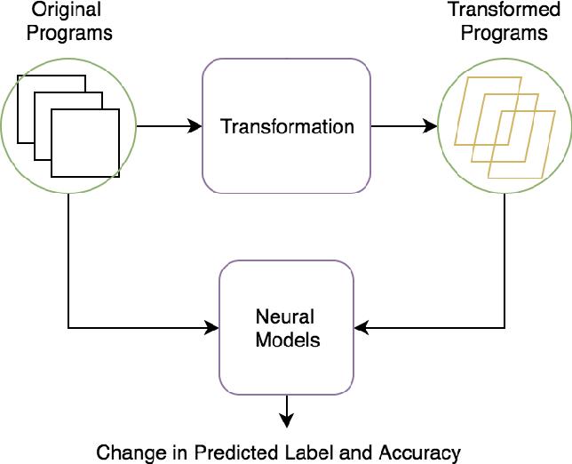 Figure 2 for Testing Neural Program Analyzers