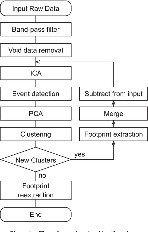 Figure 1. The spike sorting algorithm flowchart.