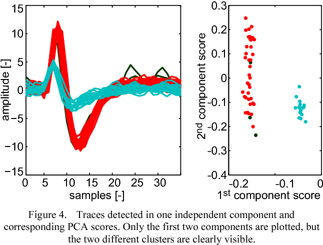 Figure 4. Traces detected in one independent component and corresponding PCA scores. Only the first two components are plotted, but the two different clusters are clearly visible.