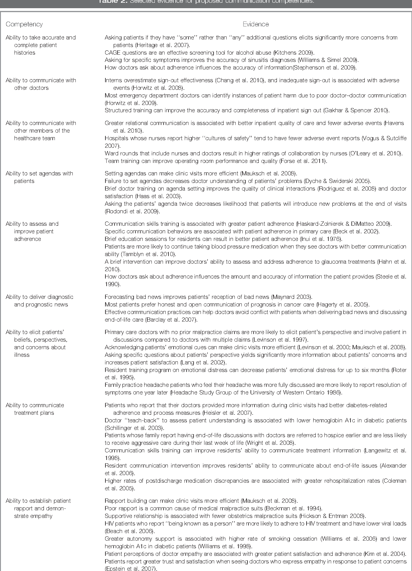 Table 2 from Evidence-based competencies for improving communication